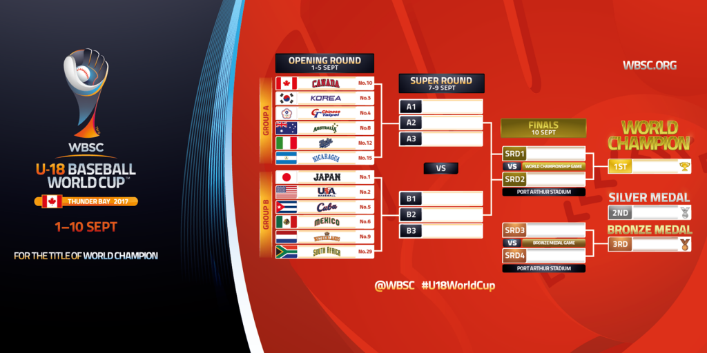 WBSC reveals games schedule for Under-18 Baseball World Cup