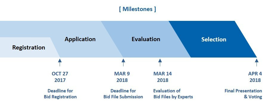 The timeline of the bid process has been outlined ©World Taekwondo