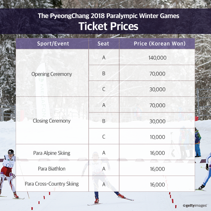 Tickets for the 2018 Winter Paralympic Games in Pyeongchang range from $7 to $105 ©Pyeongchang 2018