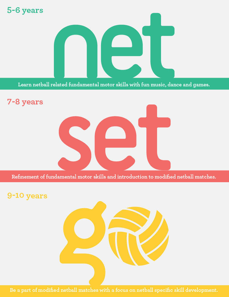 Netball Australia is hoping that new training programmes will encourage young children to progress in the sport ©Netball Australia