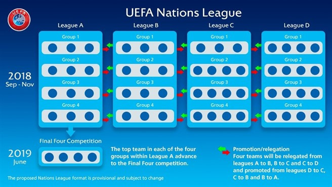 The UEFA Nations League has been designed to replace most international friendlies ©UEFA