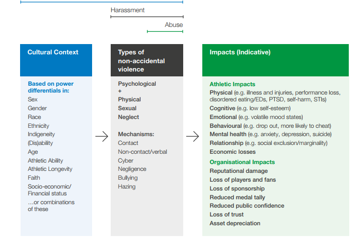 Harassment criteria contained in the toolkit ©IOC