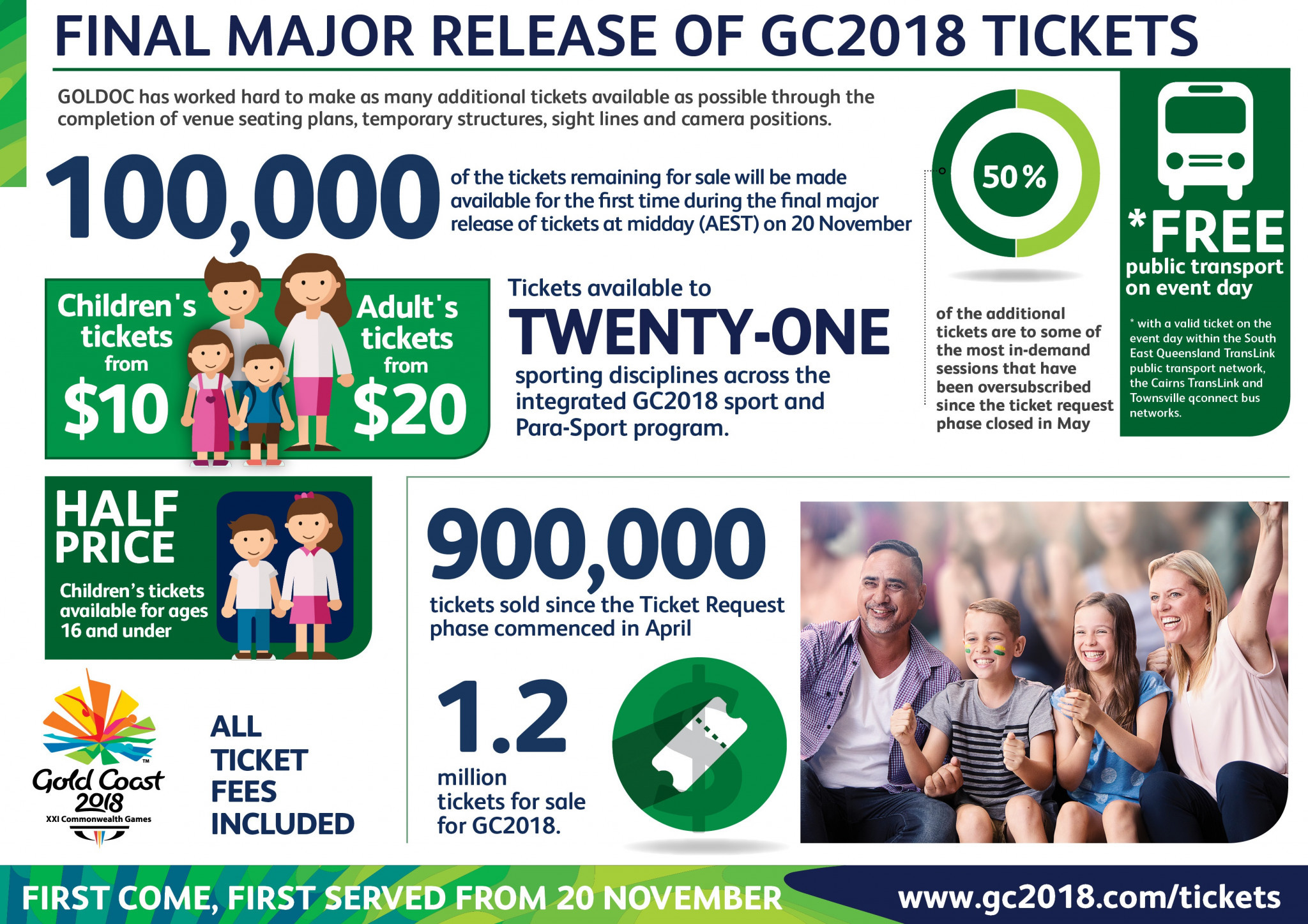Gold Coast 2018 set for final major release of tickets