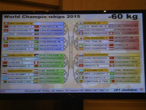 Kelmendi absent as 2015 World Judo Championships draw held in Astana