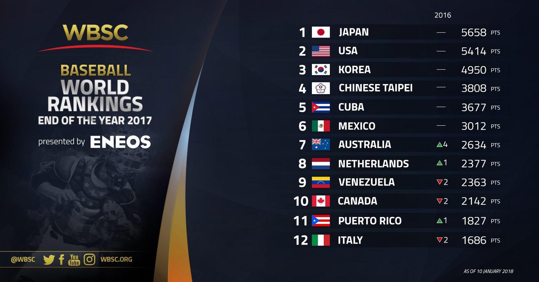 Japan has held top spot in the WBSC Baseball World Rankings since November 2014 ©WBSC