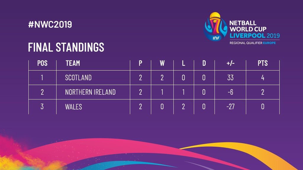 Scotland and Northern Ireland have both qualified for next year's Netball World Cup in Liverpool ©Twitter