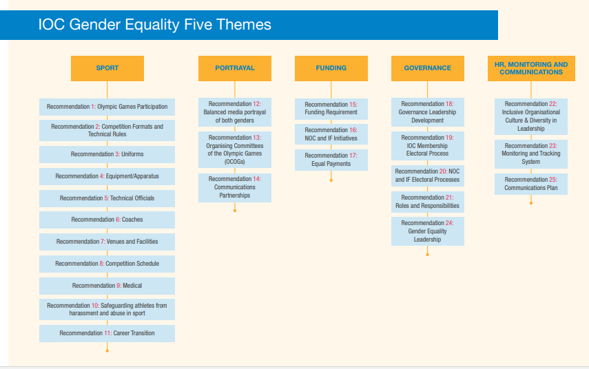 IOC gender equality proposals spanned five different themes ©IOC